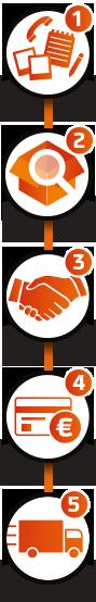 In 5 stappen partijhandel kopen